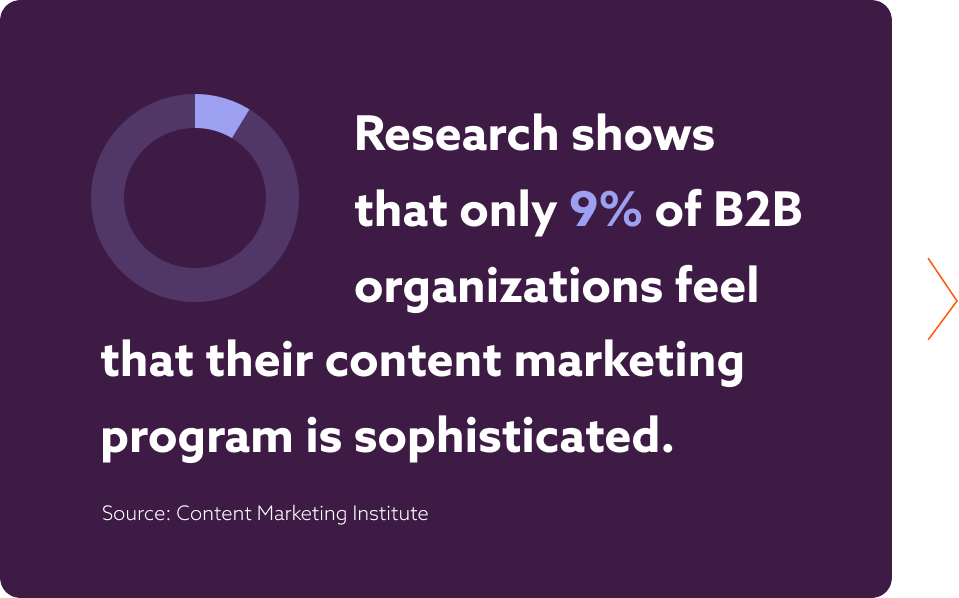 Research shows that only 9% of B2B organizations feel that their content marketing program is sophisticated.